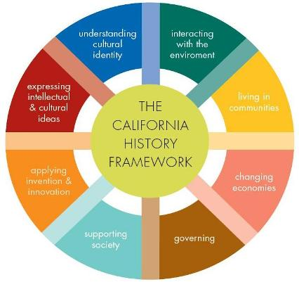 California History Plan Framework